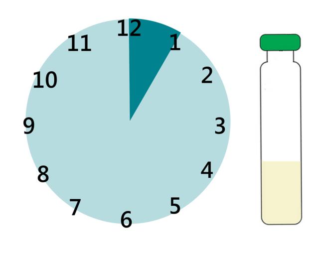 Improved Method: Measure Iron EDTA Faster in Flour with iCheck Iron