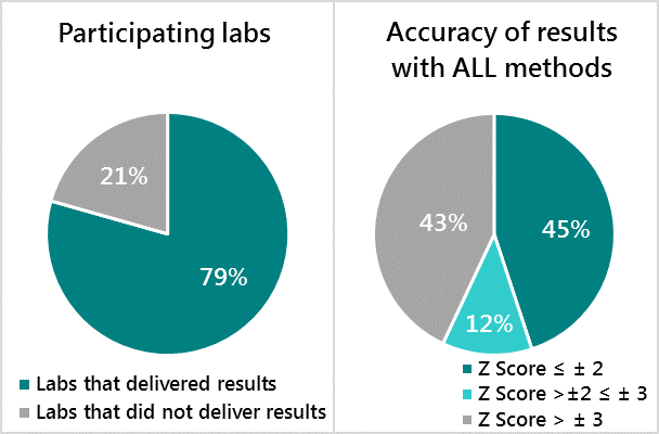Readiness of National Labs to Test Fortified Foods and Accuracy of Their Results