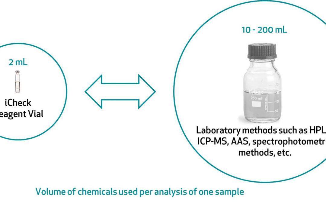 Environmental Footprint and Disposal of iCheck Test Kits